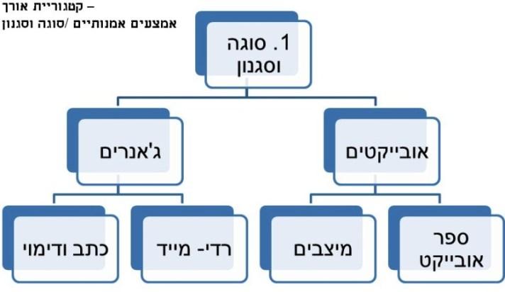 קטגוריית אורך - סוגה וסגנון