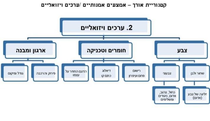קטגוריית אורך - ערכים ויזואליים